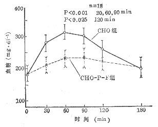 不同营养内容的血糖反应