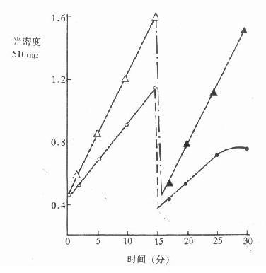 预温15分(37℃,pH9.9)对ALP活性的影响