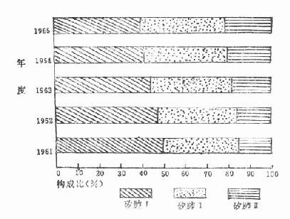 某矿1961~1965年各期存活矽肺构成比的动态