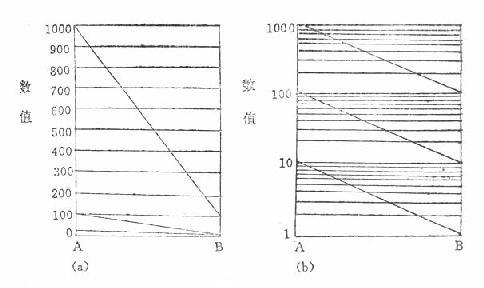 三组数据绘在算术(a)和半对数(b)格纸上的线图比较