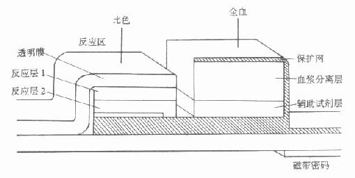 平片试剂结构示意图