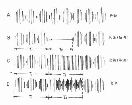 正弦调制中频电流的主要波形