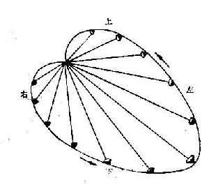 摸拟空间心向量环
