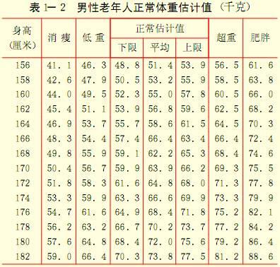 男性老年人正常体重估计值