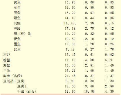 每百克各類食物中主要營養素含量(克)3