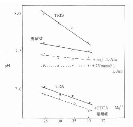 各种缓冲液的温度及pH的关系