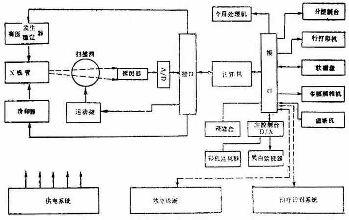 CT机的基本构造