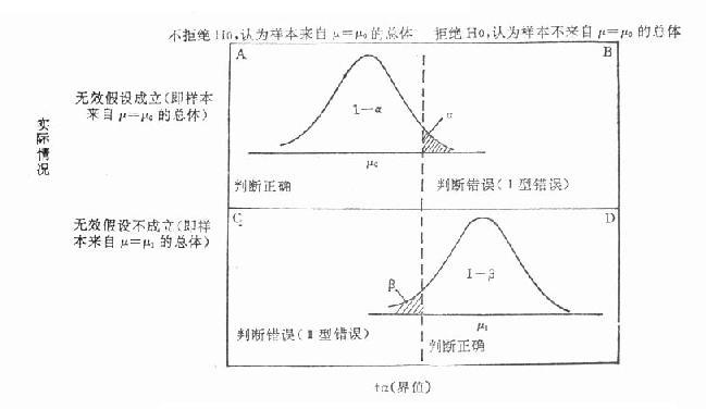 Ⅰ型错误与Ⅱ型错误的关系