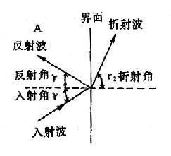 超声波的反射与散射