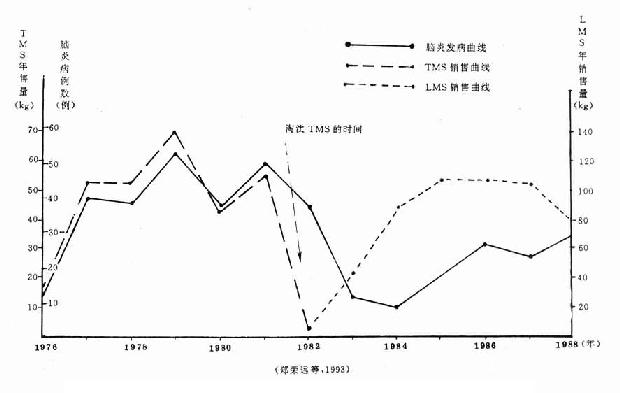 """温州市咪唑类驱虫药年销售量与""""脑炎""""病例数的关系(1976.1~1988.12)"""