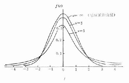 自由度分别为1、5、∞的t分布