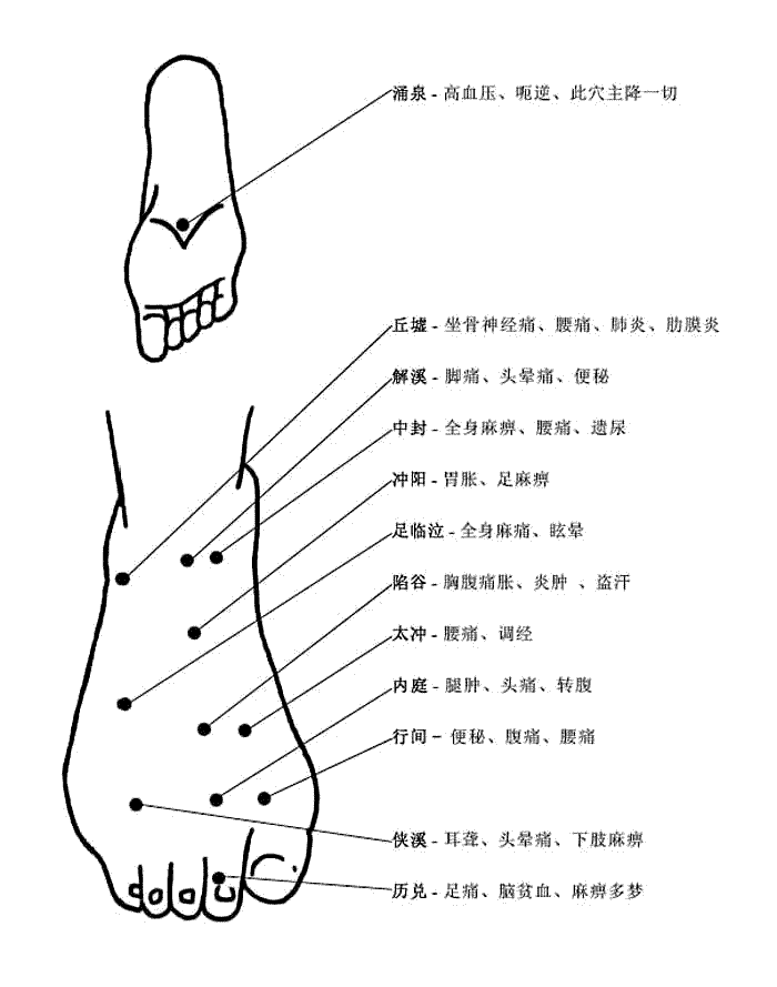足部穴位和穴位功能
