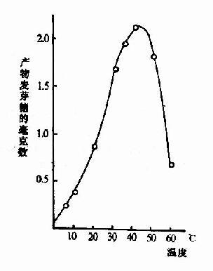 温度对唾液淀粉酶活性影响