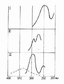 紫外线生物学作用的光谱曲线