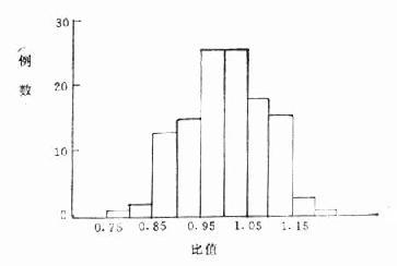 120例正常血浆结合125I-Ts树脂摄取比值分布