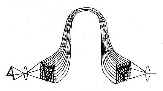 导象束传象的原理