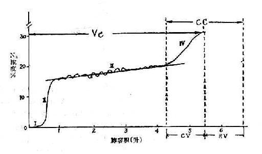 流量-容积环