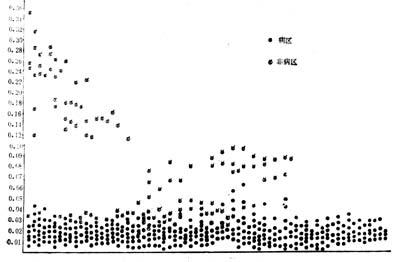 病区及非病区个体居民全血中硒的含量分布