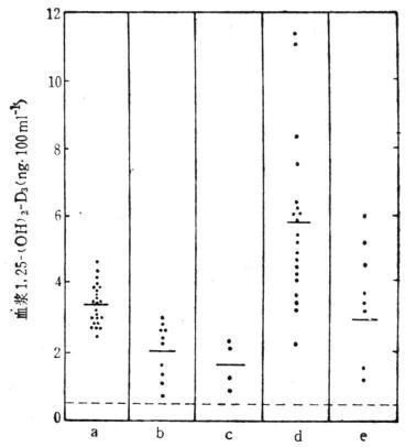 血浆1,25-(OH)2D3的水平