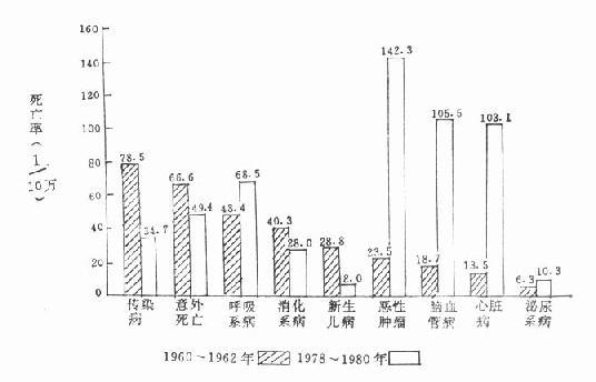 上海县居民在1960~1962年与1978~1980年间死亡原因变化的比较