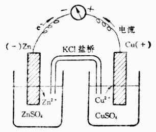 铜锌原电池
