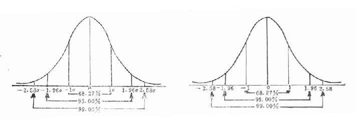 正态与标准正态曲线及其面积分布