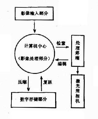 PACS结构示意图
