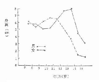 成都市男女学生平均身高年增长值曲线