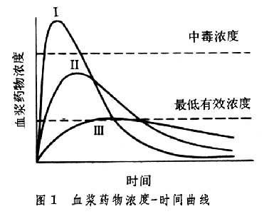 血浆药物浓度-时间曲线