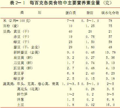 每百克各類食物中主要營養素含量(克)1