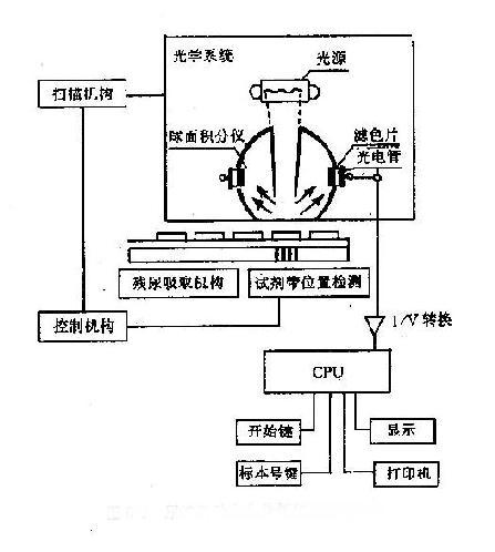 尿液自动生化分析仪结构示意图