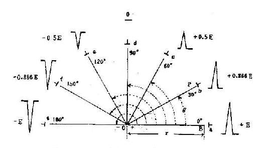 容积导体中某点电位与方位角的关系示意图