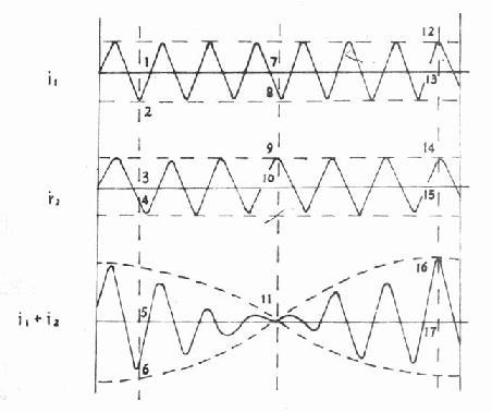 不同频率的两种正弦电流综合的结果