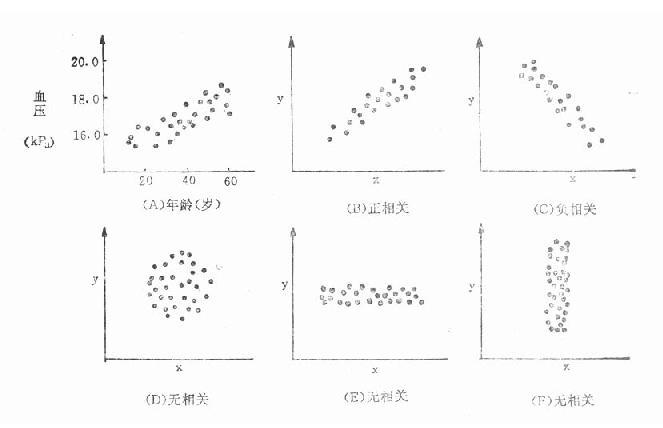 年龄与血压相关(A)和五种有代表性点图(B~F)