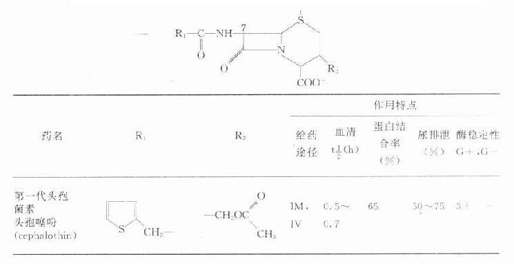 常用头孢菌素类抗生素的化学结构、特点与分类