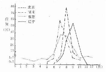 四省市流行性乙型脑炎季节分布(1955)