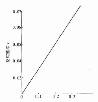 反應物濃度對化學反應的影響