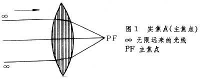 凸球镜的焦点