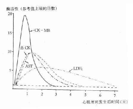血清酶在单纯性AMI后的变化