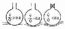 通气/血流比例对气体交换的影响