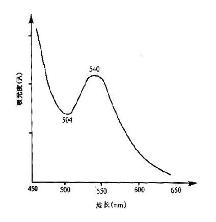 氰化高鐵血紅蛋白光譜吸收曲線