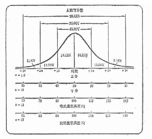 不同測驗分與Z分和常態分佈的關係