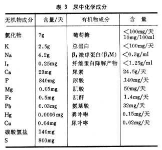 尿中化学成分