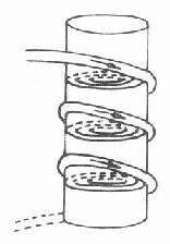 短波电缆作用园柱形导体时,其内产生的涡流