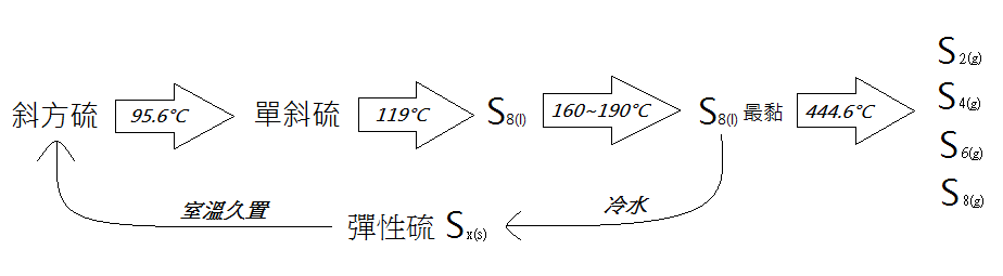 硫形态.png