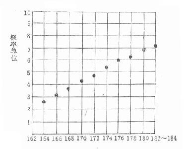 资料用概率单位作图