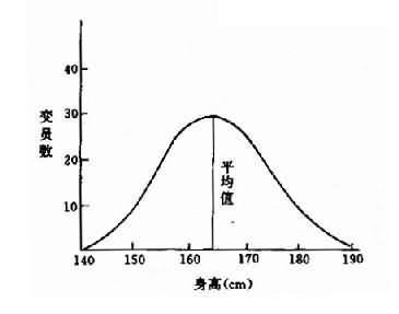 正常人群身高的变异分布图