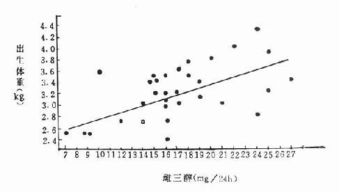 待产妇尿雌三醇含量与产儿出生体重相关图