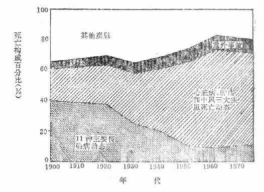 1900~1973年间美国传染病和慢性疾病死亡率构成动态变化