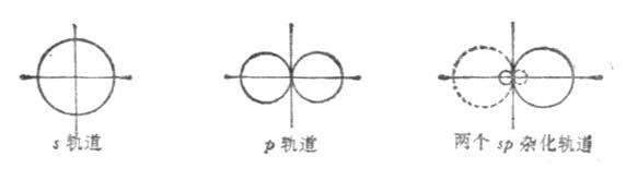 sp雜化軌道的形成